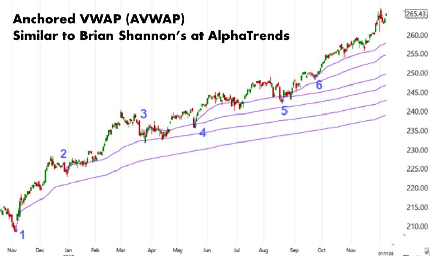 AlphaTrends Brian Shannon AVWAP Anchored VWAP