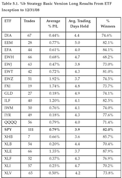 Bollinger Percent B %b - long-normal