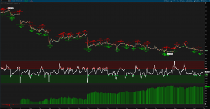 Multiple Time Frame CCI Indicator and Strategy for ThinkOrSwim FORD