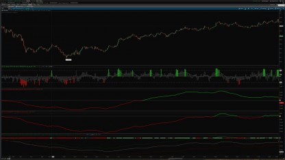 cumulative tick indicator bundle for thinkorswim