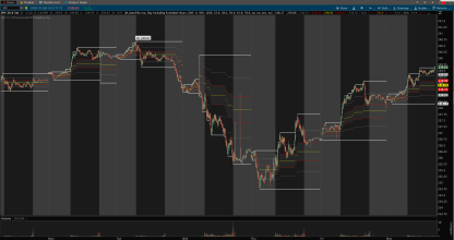thinkorswim auto fibonacci day including extended hours premarket