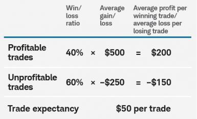trade expectancy formula example