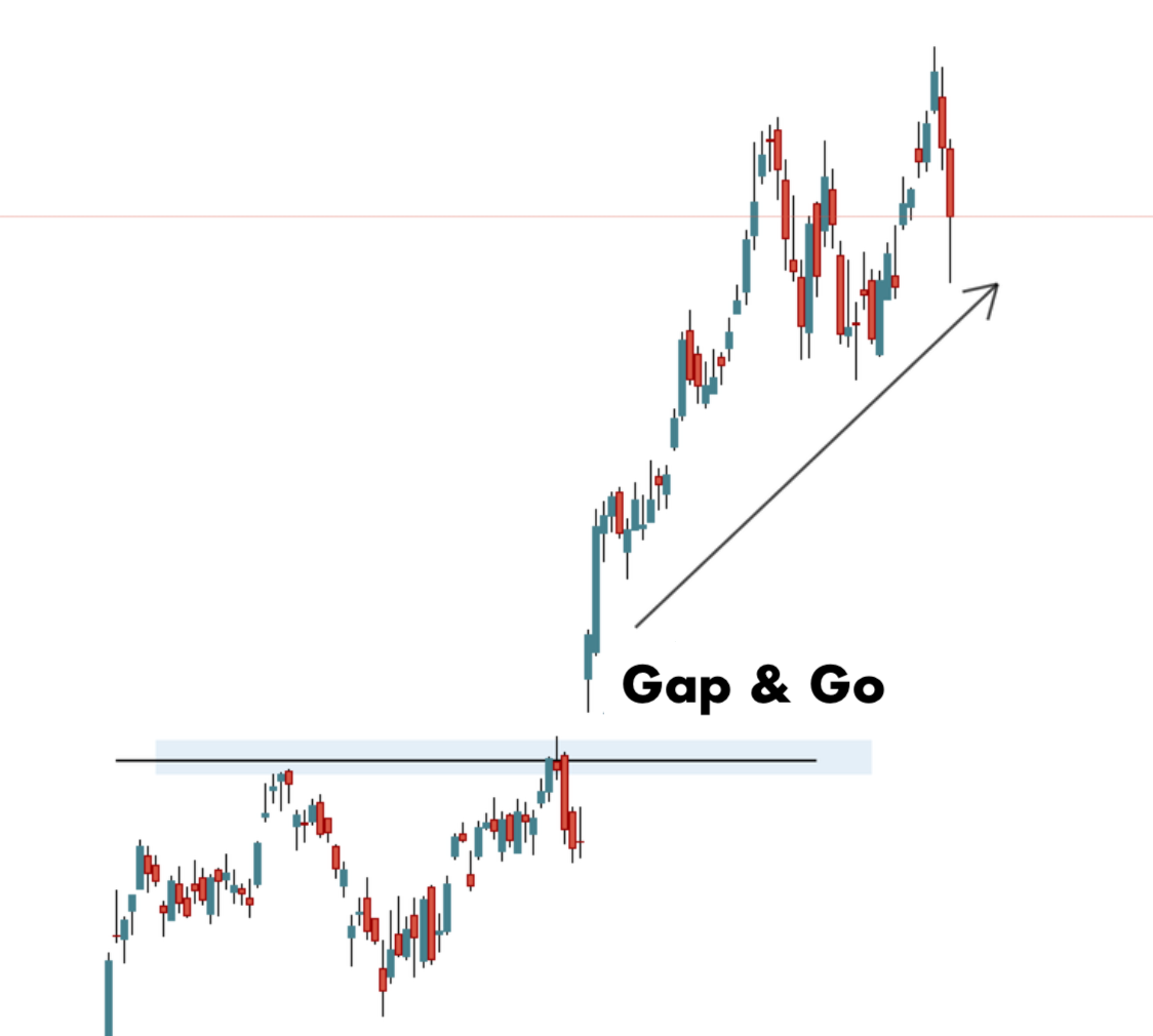 use thinkorswims premarket gap scanner to find gap and go setups